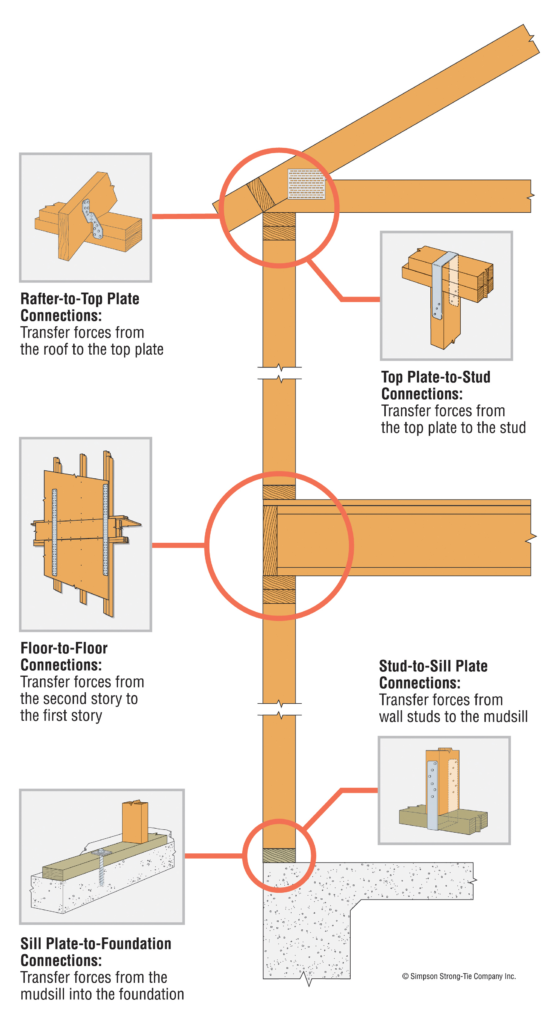 Figure 4-5. Continuous Load Path Connections Source: Simpson Strong-Tie Company, Inc.
