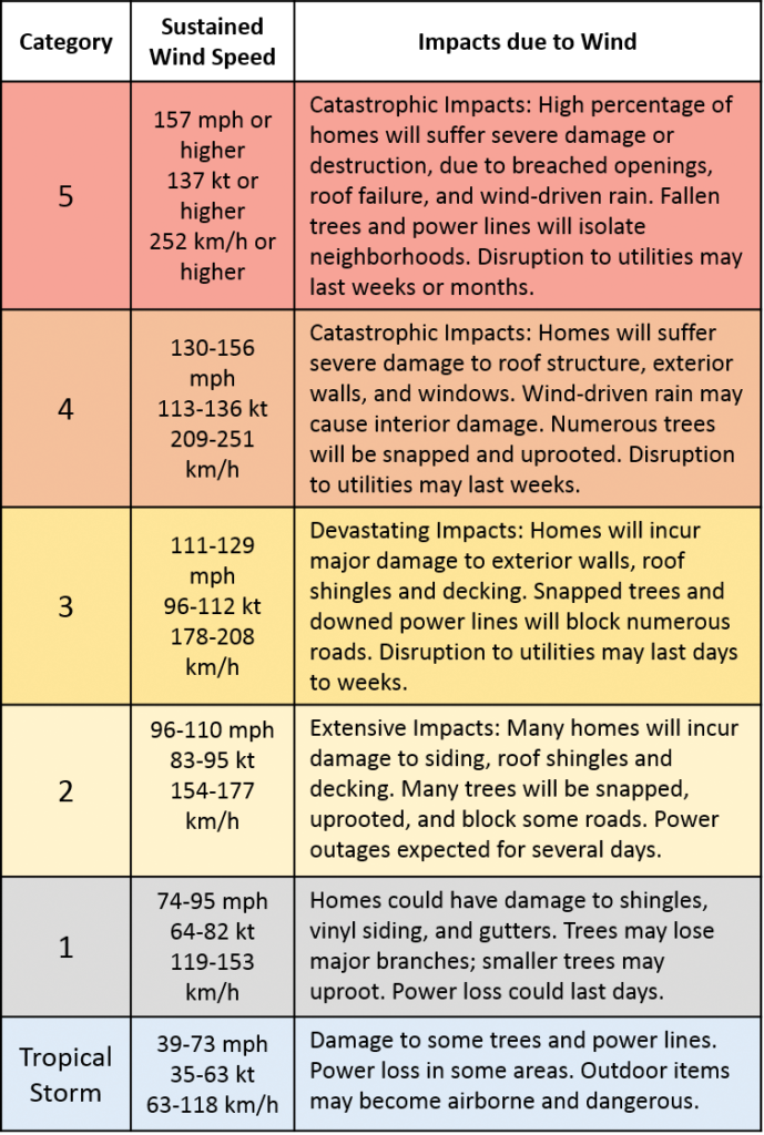 Table 2-1. Saffir-Simpson Hurricane Wind Scale Source NOAA-NWS